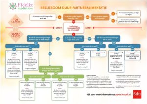 Beslisboom partneralimentatie 2020